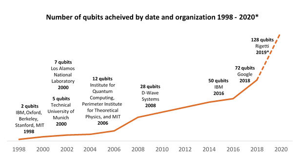 Will Quantum Computing Change the World? | Fairview Capital